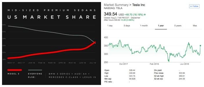 Tesla-sales-overtake-all-its-competition-Top-5-EV-news-week-31