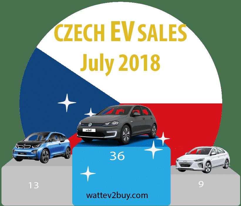 Czeh-EV-sales-2017-july