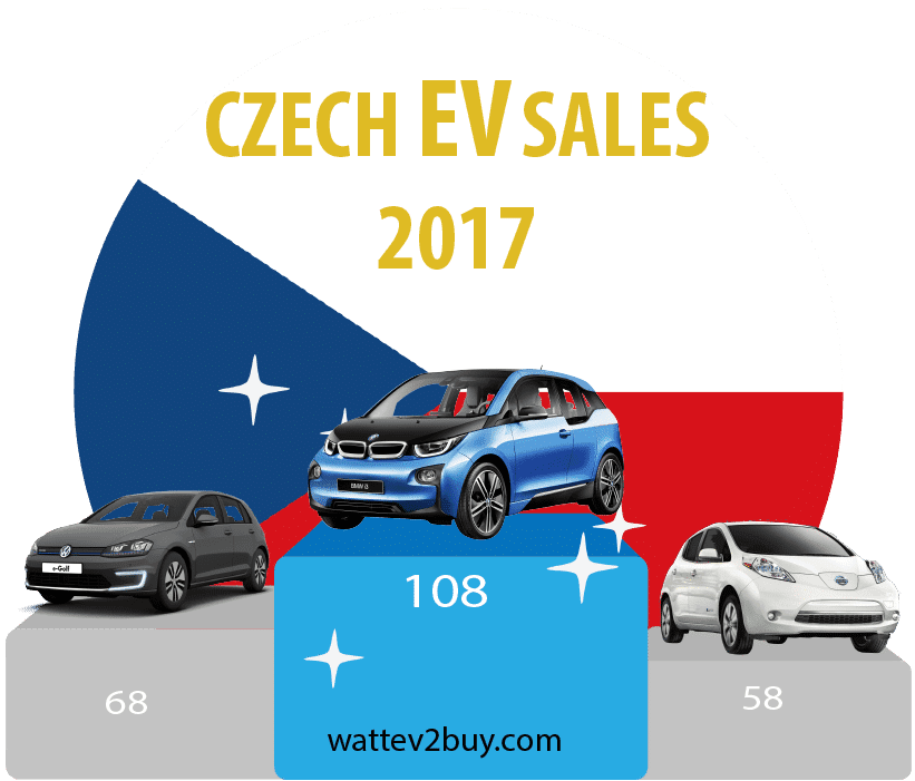 Czeh-EV-sales-2017