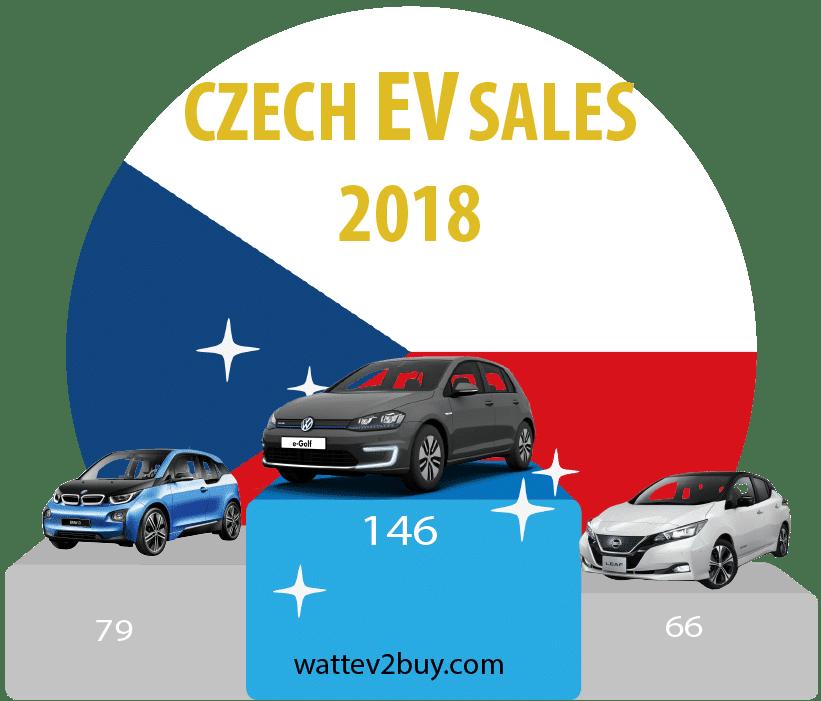 Czech-EV-sales-2018