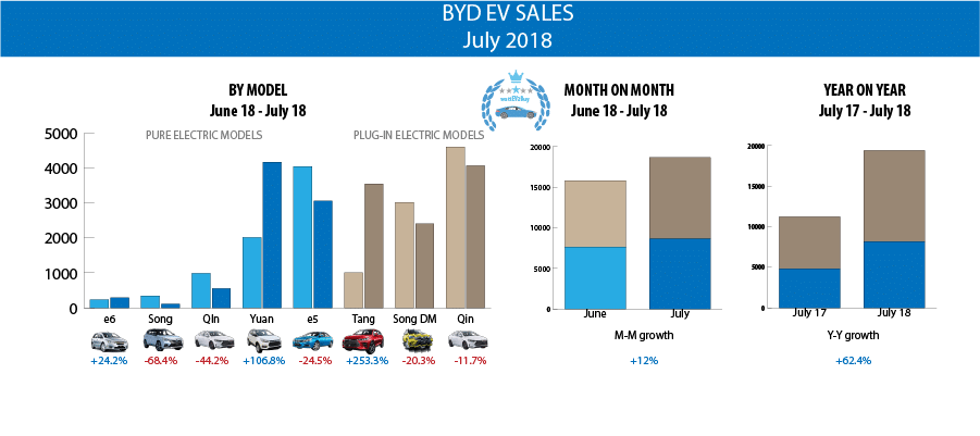 BYD-EV-Sales-July-2018