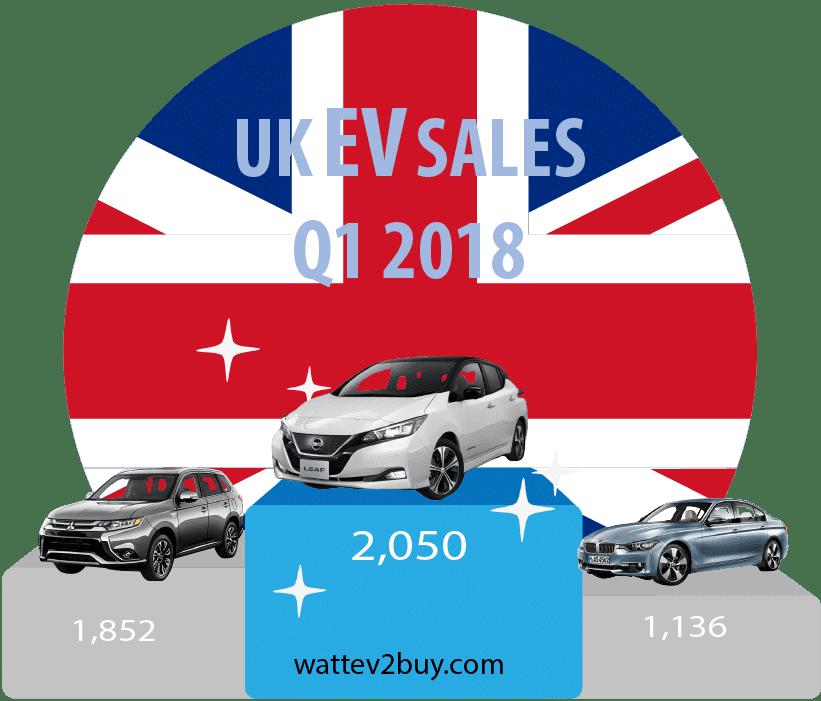 UK-ev-sales-march-2018