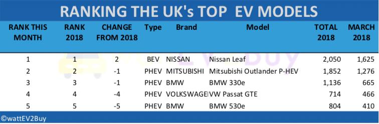 UK-EV-sales-March-2018-table