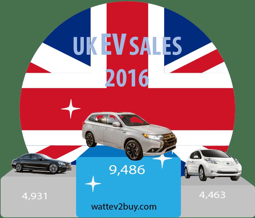 UK-EV-sales-2016