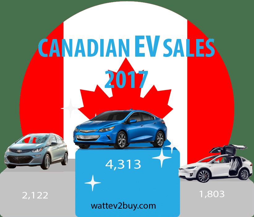 Canada-EV-sales-2017