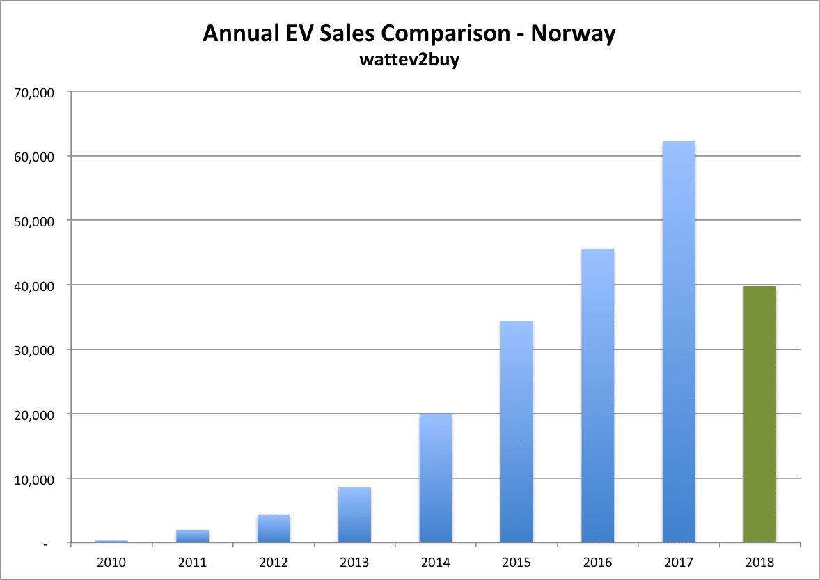 Norway-ev-sales-july-2018-chart-annual
