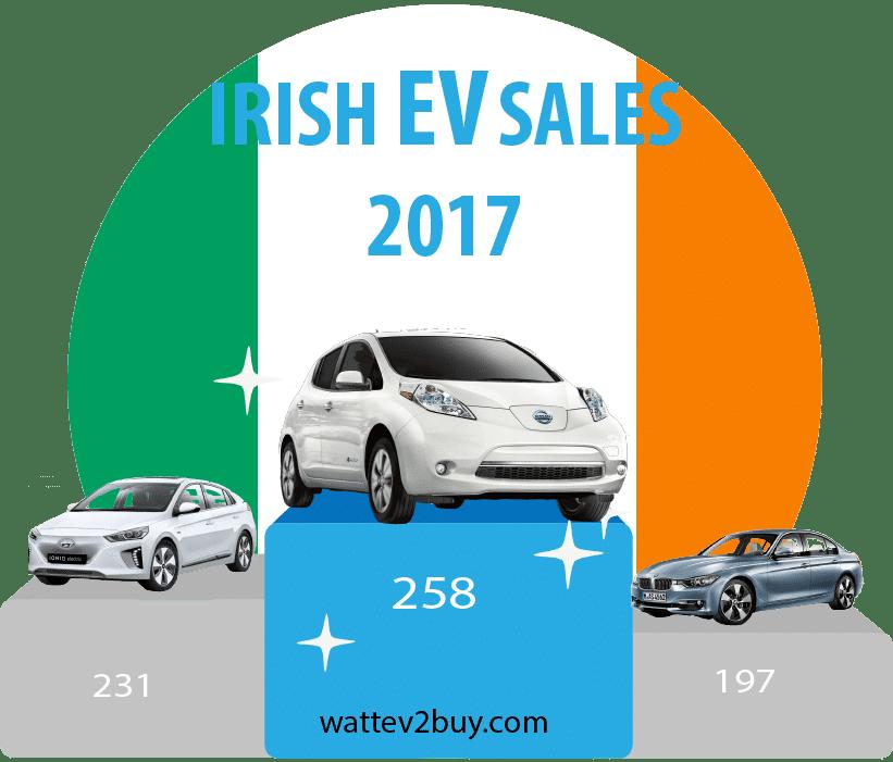 Ireland-EV-sales-2017