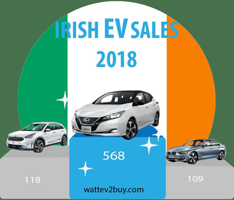 Ireland-EV-sales-2018