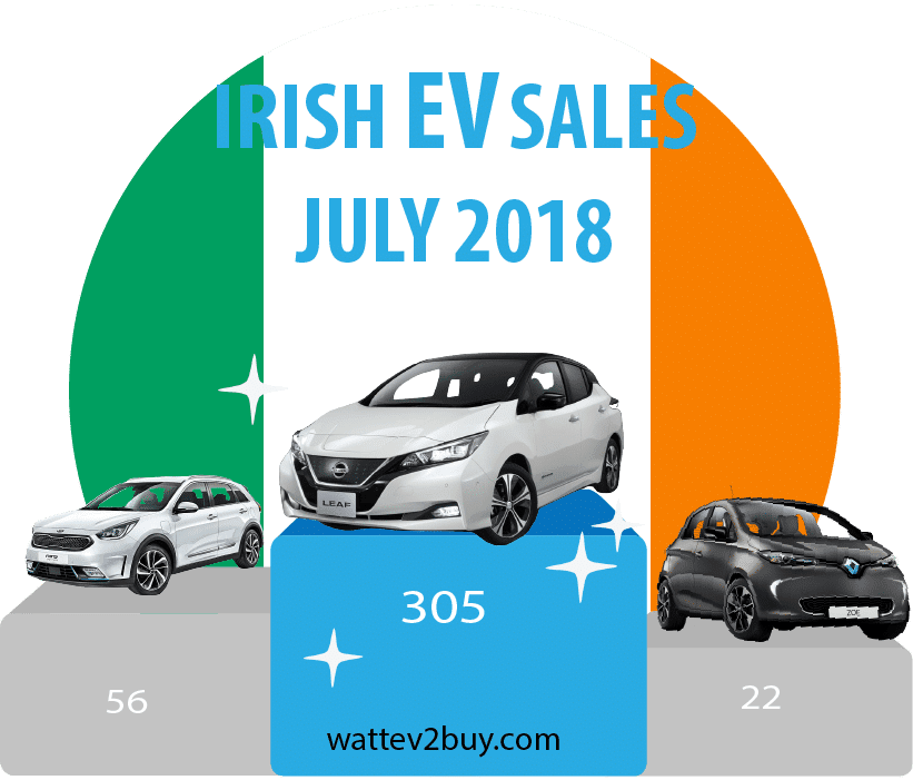 Ireland-EV-sales-2018-july