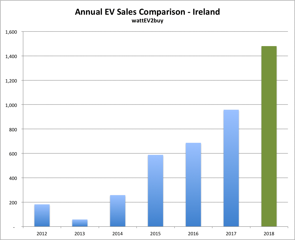 Ireland-ev-sales-july-2018