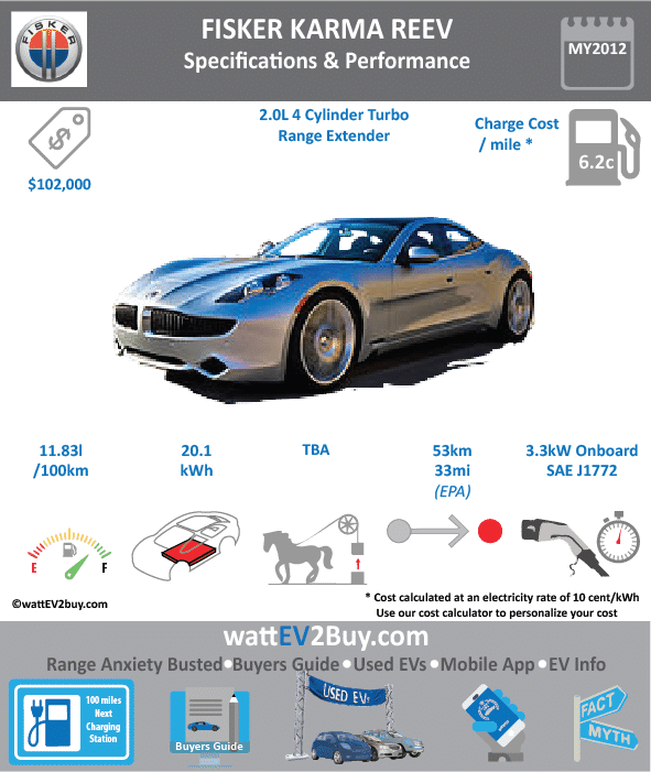 Fisker Karma Specs	 Brand	Fisker Model	Fisker Karma Fuel_Type	EREV Chinese Name	 Model Code	 Batch	 Battery Capacity kWh	20.1 Energy Density Wh/kg	 Battery Electric Range - at constant 38mph	 Battery Electric Range - at constant 60km/h	 Battery Electric Range - NEDC km	 Battery Electric Range - EPA Mi	33 Battery Electric Range - NEDC Mi	 Battery Electric Range - EPA km	52.8 Electric Top Speed - mph	 Electric Top Speed - km/h	 Acceleration 0 - 100km/h sec	 Onboard Charger kW	3.3 LV 2 Charge Time (Hours)	 LV 3 Charge Time (min to 80%)	 Energy Consumption kWh/km	0.3875 Max Power - hp (Electric Max)	 Max Power - kW  (Electric Max)	 CHINA MSRP (before incentives & destination)	 US MSRP (before incentives & destination)	102000 MSRP after incentives	 Lenght (mm)	 Width (mm)	 Height (mm)	 Wheelbase (mm)	 Lenght (inc)	 Width (inc)	 Height (inc)	 Wheelbase (inc)	 Curb Weight (kg)
