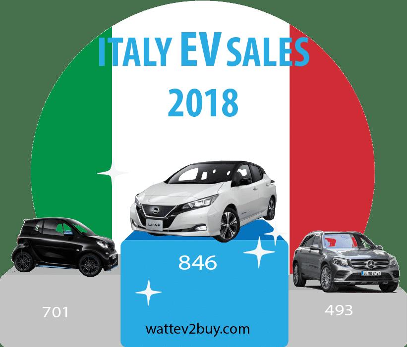 Italian-ev-sales-2018