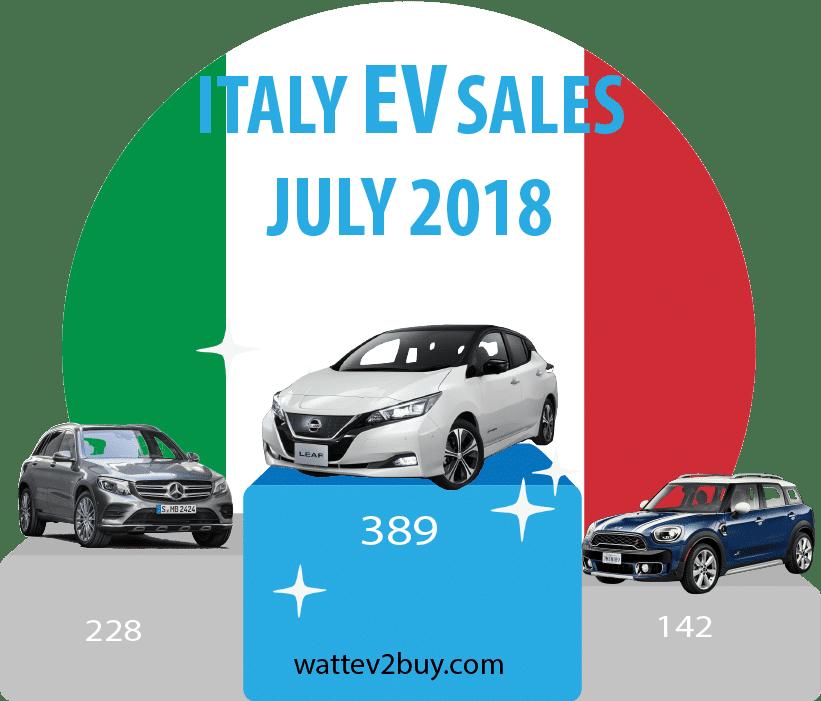 Italian-ev-sales-2018-july