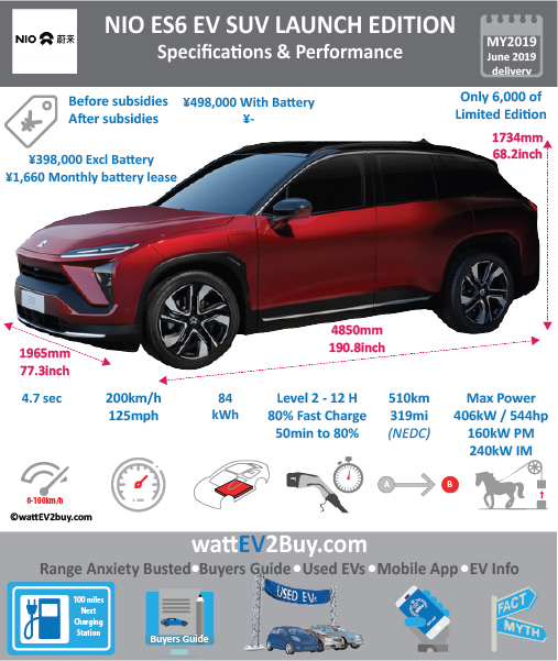 NIO ES6 Performance Launch Edition 84kWh Specs BrandNIO ModelNIO ES6 Performance Model Year2019 Fuel_TypeBEV Chinese Name微软雅黑 宋体蔚来ES6 Model Code Battery Capacity kWh84 Battery Nominal rating kWh Energy Density Wh/kg Battery Electric Range - at constant 38mph Battery Electric Range - at constant 60km/h WLTP g CO2/km CO2 Emissions (WLTP) g/km BEV Range - NEDC km510 BEV - NEDC Mi319 EPA BEV Range - km EPA BEV Range - Mi Extended Range - mile BEV Range - WLTP km BEV Range - WLTP Mi Electric Top Speed - mph125 Electric Top Speed - km/h200 Acceleration 0 - 100km/h sec4.7 Onboard Charger kW LV 2 Charge Time (Hours)12 LV 3 Charge Time (min to 80%) Energy Consumption kWh/km Max Power - hp (Electric Max)544 Max Power - kW  (Electric Max)406 CHINA MSRP (before incentives & destination)498000 US MSRP (before incentives & destination) MSRP after incentives Lenght (mm)4850 Width (mm)1965 Height (mm)1734 Wheelbase (mm)2900 Lenght (inc)190.8 Width (inc)77.3 Height (inc)68.2 Wheelbase (inc)114 Curb Weight (kg)