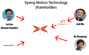 Xpeng Shareholding Top 5 EV news week 29
