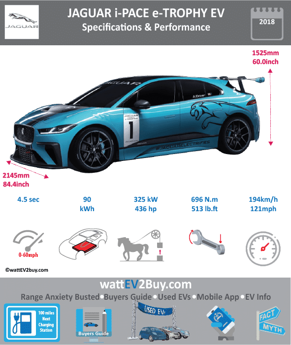 jaguar i pace e trophy race car specs range battery power. Black Bedroom Furniture Sets. Home Design Ideas