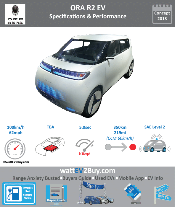 ORA R2 Specs and dimensions BrandGWM ModelORA R2 Fuel_TypeBEV Chinese Name欧拉R2 Model Code Batch Battery Capacity kWh Energy Density Wh/kg Battery Electric Range - at constant 38mph218.75 Battery Electric Range - at constant 60km/h350 Battery Electric Range - NEDC km0 Battery Electric Range - EPA Mi Battery Electric Range - NEDC Mi Battery Electric Range - EPA km Electric Top Speed - mph62.5 Electric Top Speed - km/h100 Acceleration 0 - 100km/h sec Onboard Charger kW LV 2 Charge Time (Hours) LV 3 Charge Time (min to 80%) Energy Consumption kWh/km Max Power - hp (Electric Max) Max Power - kW  (Electric Max) CHINA MSRP (before incentives & destination) US MSRP (before incentives & destination) MSRP after incentives Lenght (mm) Width (mm) Height (mm) Wheelbase (mm) Lenght (inc) Width (inc) Height (inc) Wheelbase (inc) Curb Weight (kg)