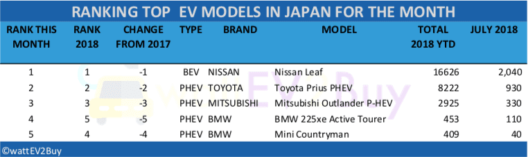 japan-ev-sales-july-2018-table