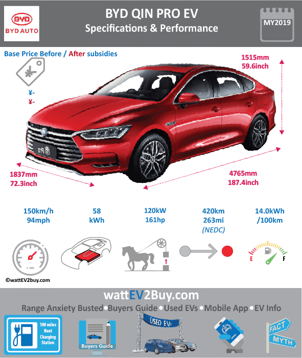 BYD Qin Pro Ev specs dimensions Yes Brand BYD Model BYD Qin Pro Fuel_Type BEV Chinese Name 秦 EV Pro Model Code BYD7008BEV3 Batch 0 Battery Capacity kWh 58 Energy Density Wh/kg 161 Battery Electric Range - at constant 38mph 300 Battery Electric Range - at constant 60km/h 480 Battery Electric Range - NEDC km 420 Battery Electric Range - EPA Mi 0 Battery Electric Range - NEDC Mi 262.5 Battery Electric Range - EPA km 0 Electric Top Speed - mph 93.75 Electric Top Speed - km/h 150 Acceleration 0 - 100km/h sec 7.9 Onboard Charger kW 0 LV 2 Charge Time (Hours) 0 LV 3 Charge Time (min to 80%) 0 Energy Consumption kWh/km 14 Max Power - hp (Electric Max) 160.9224 Max Power - kW (Electric Max) 120 CHINA MSRP (before incentives & destination) 240650 US MSRP (before incentives & destination) 0 MSRP after incentives 149900 Lenght (mm) 4765 Width (mm) 1837 Height (mm) 1515 Wheelbase (mm) 2670 Lenght (inc) 187.4408526 Width (inc) 72.26208737 Height (inc) 59.59557015 Wheelbase (inc) 105.0298167 Curb Weight (kg) 1650
