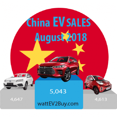 China-EV-Sales-August-YTD-2018