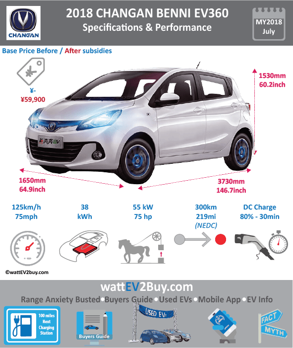 Changan Benni EV360 Specs dimensions Brand Changan Model Changan Benni EV360 Fuel_Type BEV Chinese Name 长安新奔奔EV360 Model Code SC7001APBEV Batch 0 Battery Capacity kWh 38 Energy Density Wh/kg 0 Battery Electric Range - at constant 38mph 197.5 Battery Electric Range - at constant 60km/h 316 Battery Electric Range - NEDC km 251 Battery Electric Range - EPA Mi 0 Battery Electric Range - NEDC Mi 156.875 Battery Electric Range - EPA km 0 Electric Top Speed - mph 78.125 Electric Top Speed - km/h 125 Acceleration 0 - 100km/h sec 0 Onboard Charger kW 0 LV 2 Charge Time (Hours) 8 LV 3 Charge Time (min to 80%) 30 Energy Consumption kWh/km 10 Max Power - hp (Electric Max) 73.7561 Max Power - kW (Electric Max) 55 CHINA MSRP (before incentives & destination) 123800 US MSRP (before incentives & destination) 0 MSRP after incentives 55900 Lenght (mm) 3730 Width (mm) 1650 Height (mm) 1530 Wheelbase (mm) 2410 Lenght (inc) 146.7270473 Width (inc) 64.9060665 Height (inc) 60.1856253 Wheelbase (inc) 94.8021941 Curb Weight (kg) 1240