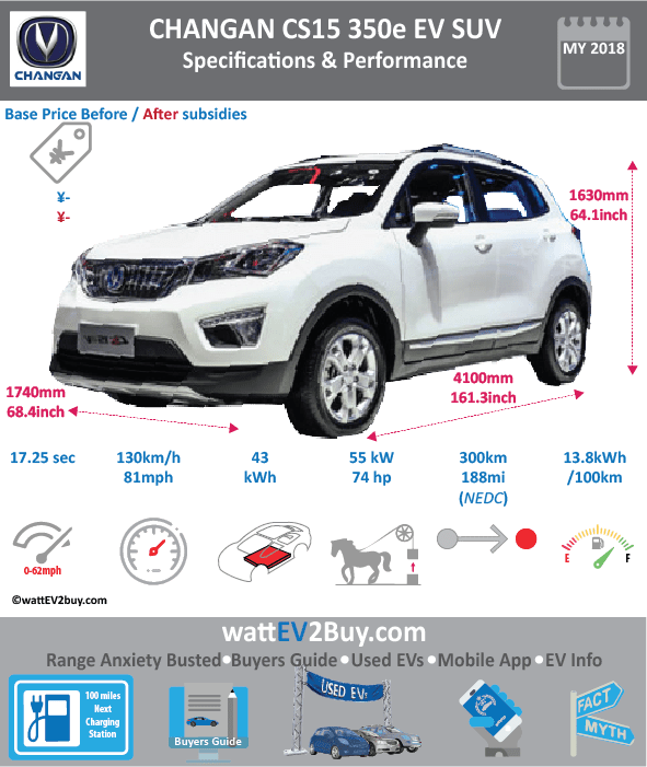 Changan CS15 350 EV SUV specs dimensions Brand Changan Model Changan CS15 350e EV SUV Fuel_Type BEV Chinese Name 长安CS15 EV Model Code Batch Battery Capacity kWh 43 Energy Density Wh/kg 141 Battery Electric Range - at constant 38mph 0 Battery Electric Range - at constant 60km/h Battery Electric Range - NEDC km 300 Battery Electric Range - EPA Mi Battery Electric Range - NEDC Mi 187.5 Battery Electric Range - EPA km Electric Top Speed - mph 81.25 Electric Top Speed - km/h 130 Acceleration 0 - 100km/h sec Onboard Charger kW LV 2 Charge Time (Hours) LV 3 Charge Time (min to 80%) Energy Consumption kWh/km Max Power - hp (Electric Max) 73.7561 Max Power - kW (Electric Max) 55 CHINA MSRP (before incentives & destination) US MSRP (before incentives & destination) MSRP after incentives 79900 Lenght (mm) 4100 Width (mm) 1740 Height (mm) 1630 Wheelbase (mm) 2510 Lenght (inc) 161.281741 Width (inc) 68.4463974 Height (inc) 64.1193263 Wheelbase (inc) 98.7358951 Curb Weight (kg) 1530