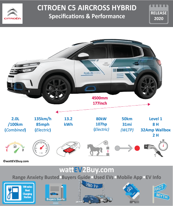 CITROEN C5 AIRCROSS HYBRID CONCEPT Specs Brand Citroen Model CITROEN C5 AIRCROSS HYBRID CONCEPT Fuel_Type PHEV Chinese Name Citroen C5 AIRCROSS HYBRID CONCEPT<div>天逸 (TIANYI) domestic name<br></div> Model Code Batch Battery Capacity kWh 13.2 Energy Density Wh/kg Battery Electric Range - at constant 38mph Battery Electric Range - at constant 60km/h Battery Electric Range - NEDC km Battery Electric Range - EPA Mi Battery Electric Range - NEDC Mi Battery Electric Range - EPA km Electric Top Speed - mph 84.375 Electric Top Speed - km/h 135 Acceleration 0 - 100km/h sec Onboard Charger kW LV 2 Charge Time (Hours) 2 LV 3 Charge Time (min to 80%) Energy Consumption kWh/km Max Power - hp (Electric Max) 107.2816 Max Power - kW (Electric Max) 80 CHINA MSRP (before incentives & destination) US MSRP (before incentives & destination) MSRP after incentives Lenght (mm) 4500 Width (mm) Height (mm) Wheelbase (mm) Lenght (inc) 177.016545 Width (inc) Height (inc) Wheelbase (inc) Curb Weight (kg)