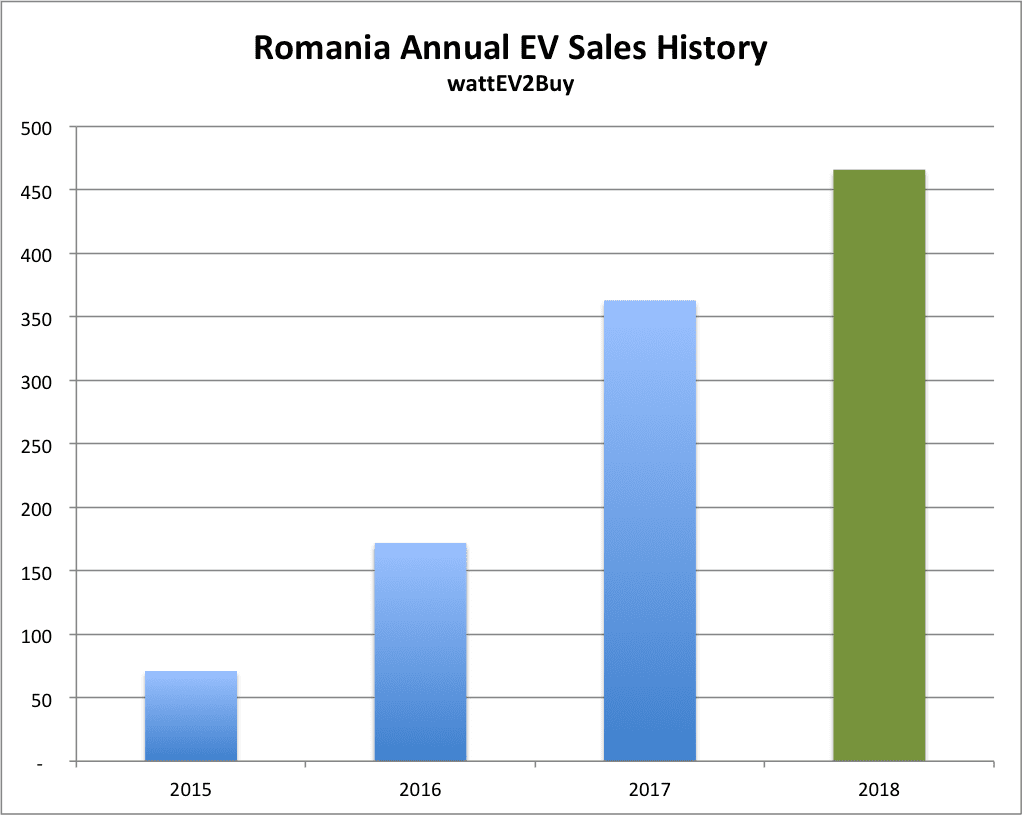 Romania-2018-Annual-ev-sales-chart
