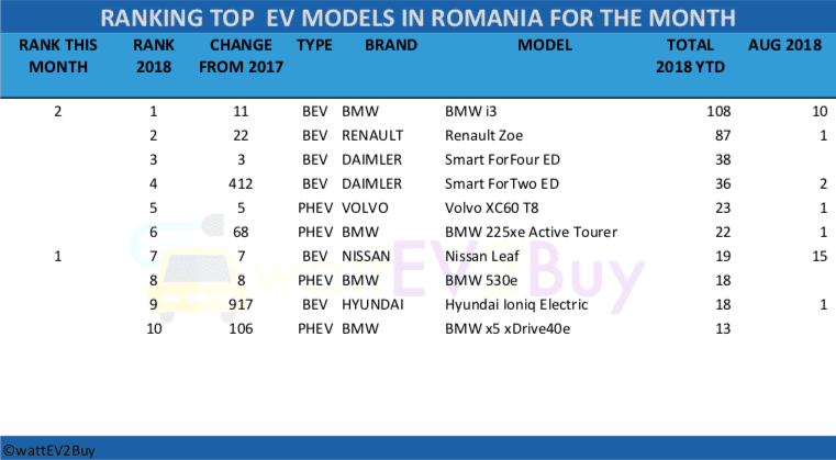 Romania-EV-Sales-August-2018-table