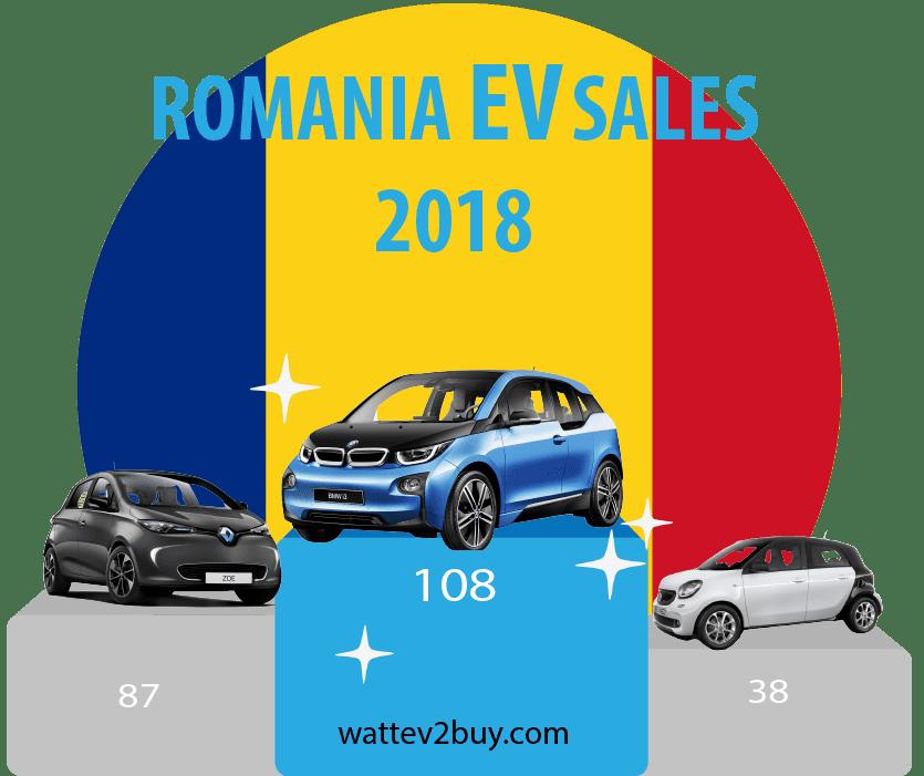 Romania-EV-sales-2018