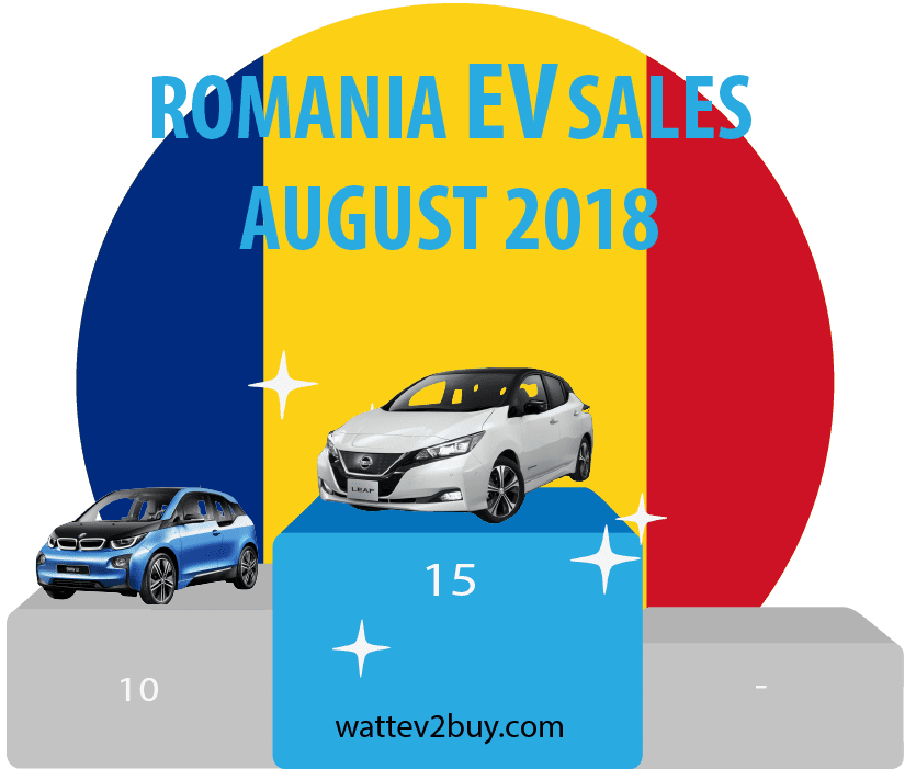 Romania-EV-sales-August-2018