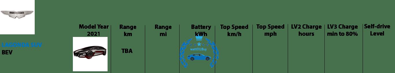 Aston-Martin-Lagonda-2021-ev-models