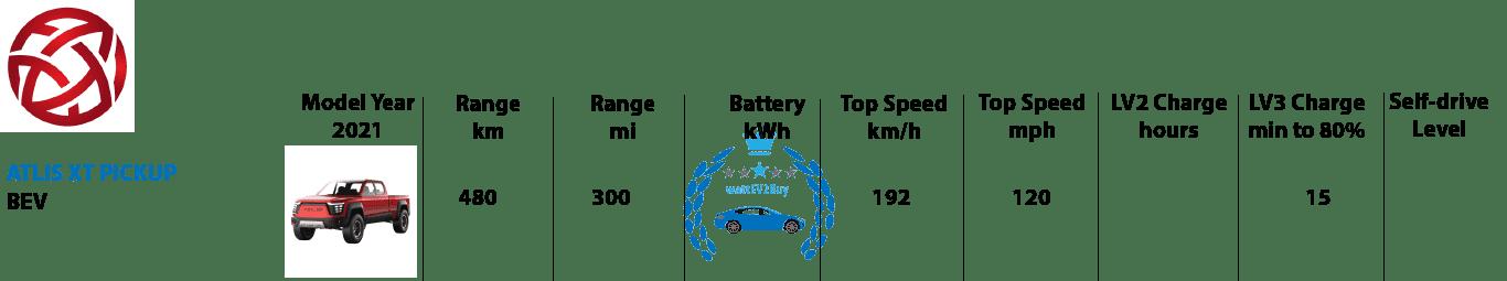 Atlis-ev-models 2021