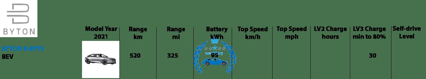 Byton-2021-ev-models