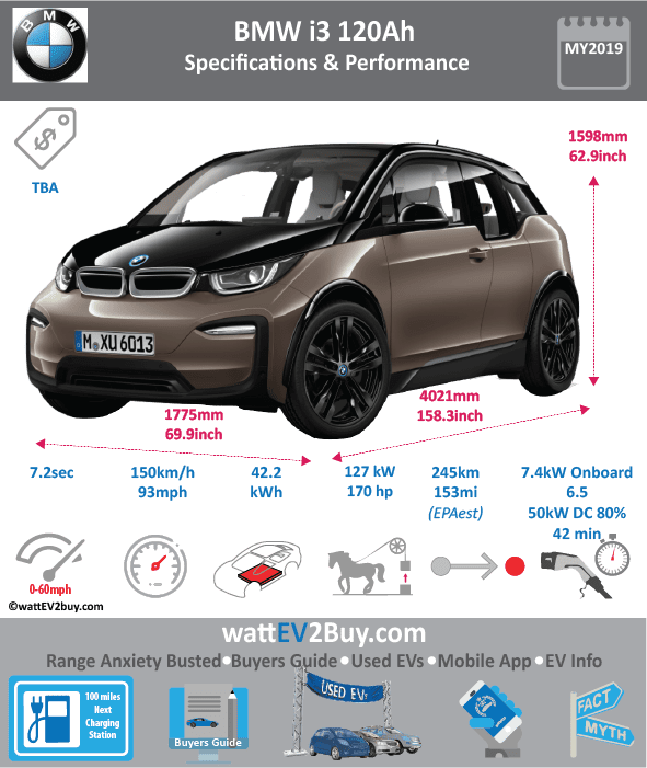 BMW i3 120Ah specs dimensions Brand BMW Model BMW i3 120Ah Fuel_Type BEV Chinese Name Model Code Batch Battery Capacity kWh 42.2 Energy Density Wh/kg Battery Electric Range - at constant 38mph Battery Electric Range - at constant 60km/h Battery Electric Range - NEDC km Battery Electric Range - NEDC Mi Battery Electric Range - EPA km 244.8 Battery Electric Range - EPA Mi 153 Battery Electric Range - WLTP km 244.8 Battery Electric Range - WLTP Mi 153 Electric Top Speed - mph 93 Electric Top Speed - km/h 148.8 Acceleration 0 - 100km/h sec Onboard Charger kW 7.4 LV 2 Charge Time (Hours) 6.5 LV 3 Charge Time (min to 80%) 42 Energy Consumption kWh/km Max Power - hp (Electric Max) 170 Max Power - kW (Electric Max) 126.7691757 CHINA MSRP (before incentives & destination) US MSRP (before incentives & destination) MSRP after incentives Lenght (mm) 4020.82 Width (mm) 1775.46 Height (mm) 1597.66 Wheelbase (mm) 2570.48 Lenght (inc) 158.3 Width (inc) 69.9 Height (inc) 62.9 Wheelbase (inc) 101.2 Curb Weight (kg) 1344.902976