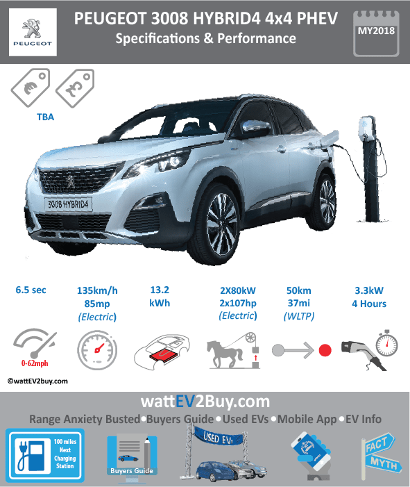 Peugeot 3008 Hybrid4 PHEV specs Brand PEUGEOT Model Peugeot 3008 Hybrid4 PHEV Fuel_Type PHEV Chinese Name Model Code Batch Battery Capacity kWh 13.2 Energy Density Wh/kg Battery Electric Range - at constant 38mph Battery Electric Range - at constant 60km/h Battery Electric Range - NEDC km 60 Battery Electric Range - NEDC Mi 37.5 Battery Electric Range - EPA km Battery Electric Range - EPA Mi Battery Electric Range - WLTP km 50 Battery Electric Range - WLTP Mi 31.25 Electric Top Speed - mph Electric Top Speed - km/h Acceleration 0 - 100km/h sec 6.5 Onboard Charger kW 3.3 LV 2 Charge Time (Hours) 4 LV 3 Charge Time (min to 80%) Energy Consumption kWh/km Max Power - hp (Electric Max) 107.2816 Max Power - kW (Electric Max) 80 CHINA MSRP (before incentives & destination) US MSRP (before incentives & destination) MSRP after incentives Lenght (mm) Width (mm) Height (mm) Wheelbase (mm) Lenght (inc) Width (inc) Height (inc) Wheelbase (inc) Curb Weight (kg)