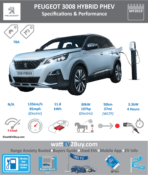 Peugeot 3008 Hybrid Phev Specs Brand PEUGEOT Model Peugeot 3008 Hybrid Fuel_Type PHEV Chinese Name Model Code Batch Battery Capacity kWh 11.8 Energy Density Wh/kg Battery Electric Range - at constant 38mph Battery Electric Range - at constant 60km/h Battery Electric Range - NEDC km 60 Battery Electric Range - NEDC Mi 37.5 Battery Electric Range - EPA km Battery Electric Range - EPA Mi Battery Electric Range - WLTP km 50 Battery Electric Range - WLTP Mi 31.25 Electric Top Speed - mph 84.375 Electric Top Speed - km/h 135 Acceleration 0 - 100km/h sec Onboard Charger kW 3.3 LV 2 Charge Time (Hours) 4 LV 3 Charge Time (min to 80%) Energy Consumption kWh/km Max Power - hp (Electric Max) 107.2816 Max Power - kW (Electric Max) 80 CHINA MSRP (before incentives & destination) US MSRP (before incentives & destination) MSRP after incentives Lenght (mm) Width (mm) Height (mm) Wheelbase (mm) Lenght (inc) Width (inc) Height (inc) Wheelbase (inc) Curb Weight (kg)