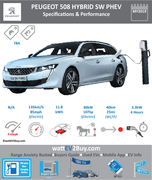 Peugeot 508 HYBDRID SW PHEV specs dimensions Brand PEUGEOT Model Peugeot 508 HYBDRID PHEV Fuel_Type PHEV Chinese Name Model Code Batch Battery Capacity kWh 11.8 Energy Density Wh/kg Battery Electric Range - at constant 38mph Battery Electric Range - at constant 60km/h Battery Electric Range - NEDC km 50 Battery Electric Range - NEDC Mi 31.25 Battery Electric Range - EPA km Battery Electric Range - EPA Mi Battery Electric Range - WLTP km 40 Battery Electric Range - WLTP Mi 25 Electric Top Speed - mph Electric Top Speed - km/h Acceleration 0 - 100km/h sec Onboard Charger kW 3.3 LV 2 Charge Time (Hours) LV 3 Charge Time (min to 80%) Energy Consumption kWh/km Max Power - hp (Electric Max) 107.2816 Max Power - kW (Electric Max) 80 CHINA MSRP (before incentives & destination) US MSRP (before incentives & destination) MSRP after incentives Lenght (mm) Width (mm) Height (mm) Wheelbase (mm) Lenght (inc) Width (inc) Height (inc) Wheelbase (inc) Curb Weight (kg)