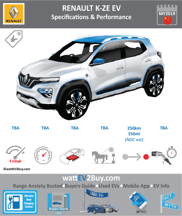 Renault K-ZE EV Specs	 Brand	RENAULT Model Year	2019 Model	Renault K-ZE Fuel_Type	BEV Chinese Name	 Model Code	 Battery Capacity kWh	 Battery Nominal rating kWh	 Energy Density Wh/kg	 Battery Electric Range - at constant 38mph	 Battery Electric Range - at constant 60km/h	 WLTP g CO2/km	 CO2 Emissions (WLTP) g/km	 BEV Range - NEDC km	250 BEV - NEDC Mi	156.25 EPA BEV Range - km	 EPA BEV Range - Mi	 Extended Range - mile	 BEV Range - WLTP km	 BEV Range - WLTP Mi	 Electric Top Speed - mph	 Electric Top Speed - km/h	 Acceleration 0 - 100km/h sec	 Onboard Charger kW	 LV 2 Charge Time (Hours)	 LV 3 Charge Time (min to 80%)	 Energy Consumption kWh/km	 Max Power - hp (Electric Max)	 Max Power - kW  (Electric Max)	 CHINA MSRP (before incentives & destination)	 US MSRP (before incentives & destination)	 MSRP after incentives	 Lenght (mm)	 Width (mm)	 Height (mm)	 Wheelbase (mm)	 Lenght (inc)	 Width (inc)	 Height (inc)	 Wheelbase (inc)	 Curb Weight (kg)
