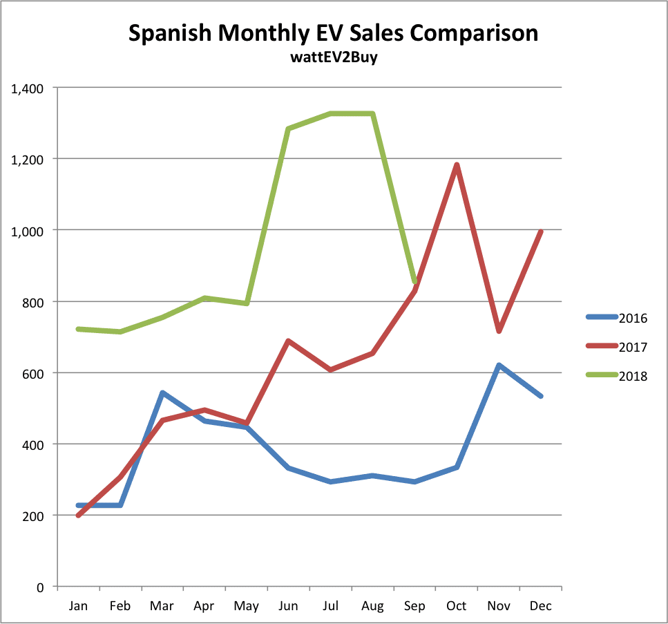 Spain-ev-sales-sep-2018-month-to-month