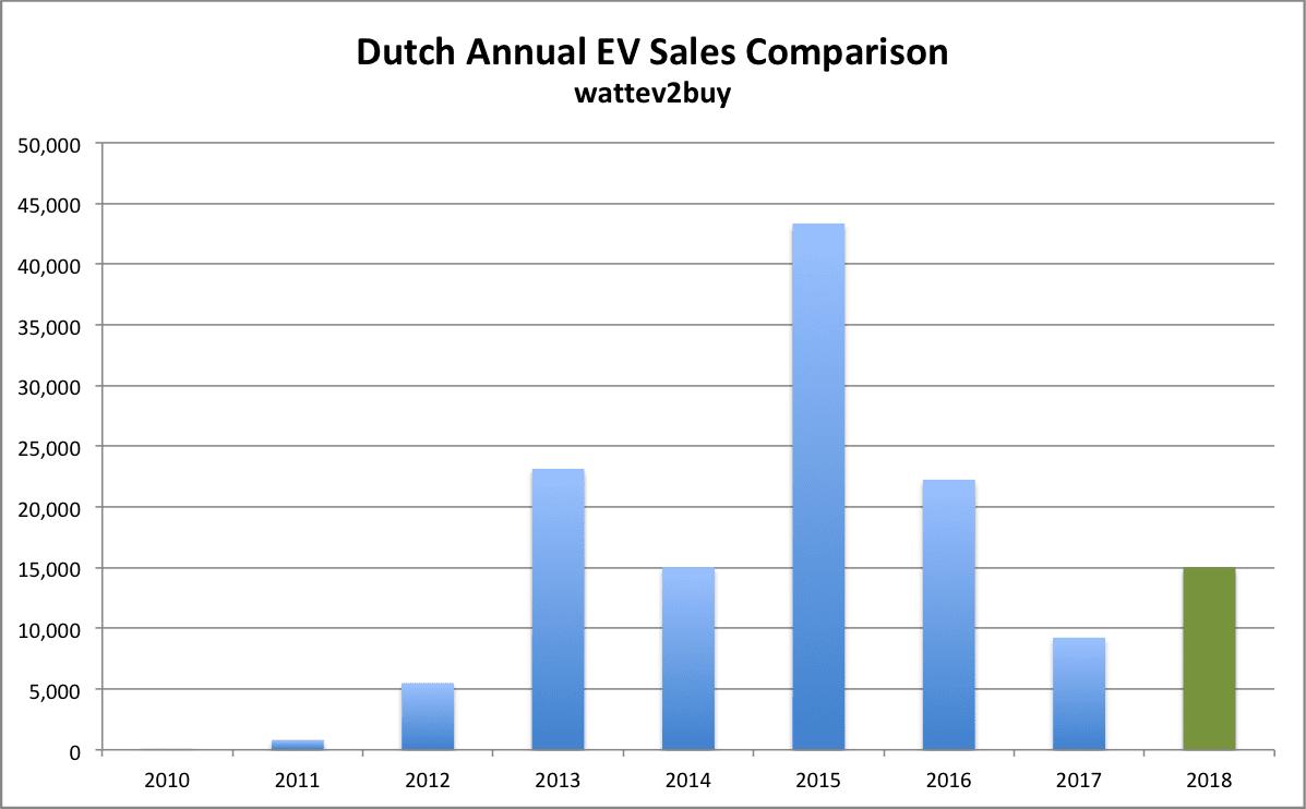 Dutch-ev-sales-sep-2018-annual-chart