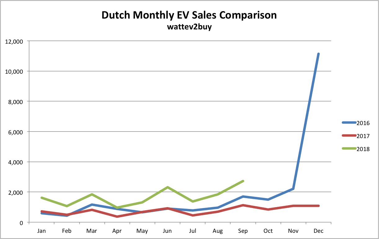 Dutch-ev-sales-sep-2018-month-chart