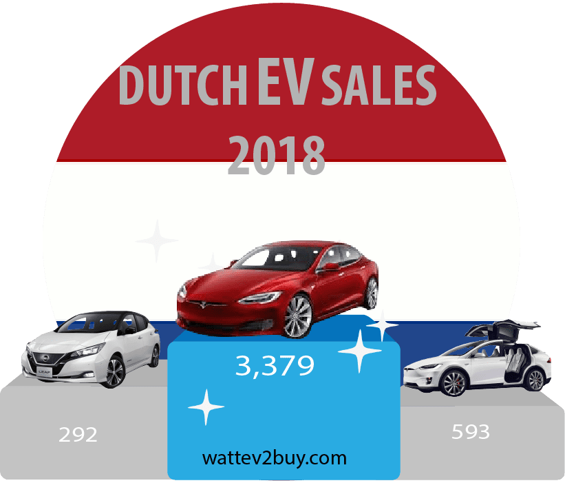 Holland-ev-sales-september-2018-ytd