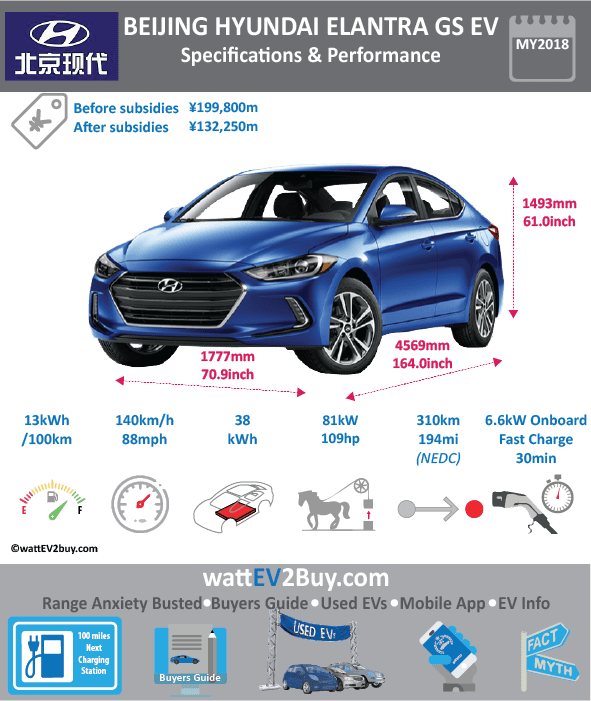 Beijing Hyundai Elantra GS EV specs Brand Hyundai EV Volumes Name Elantra GS Car Type Car-C Propulsion Type BEV Electric kW 83 ICE kW Combined kW Accelerate 100km/h sec 10.7 Top Speed km/h 140 E-Engine Maker Hyundai Mobis Battery Capacity 38 Battery Chem - EV Vol NMC Battery Maker NK Battery Type NK Onboard Charger kW 6.6 CHINA 1 Test Cycle CCM kWh/100km l/100km EU g Co2//km EU km 310 EU Normal (AC) EU Fast (DC) US MPGe US g CO2/mi US Miles US Normal (AC) US Fast (DC) CCM g Co2/km CN Normal (AC) GB/T AC CN Fast (DC) GB/T DC JP km JP Normal (AC) JP Fast (DC) Lenght (mm) 4569 Width (mm) 1777 Height (mm) 1493 Wheelbase (mm) 2655 Curb Weight (kg) 1470 Luggage (L) Body-style Sedan Doors 4 Seats 5 Driven Wheels FWD EV Volumes Sales Regions China Final Assembly Beijing Delivery Start 42948 Related Vehicle USA [USD] China [CNY] 199800 Japan [mJPY] Germany [EUR] U.K. [GBP] Norway [NOK] Model Year 2018