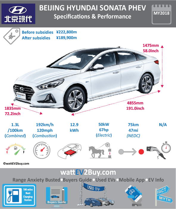Beijing Hyundai Sonata PHEV SPECS	 Brand	Hyundai Model Year	2018 Model	Beijing Hyundai Sonata Fuel_Type	PHEV Chinese Name	北京现代全新索纳塔插电混动 Model Code	BH7200PHEVRAV Battery Capacity kWh	12.9 Battery Nominal rating kWh	0 Energy Density Wh/kg	0 Battery Electric Range - at constant 38mph	0 Battery Electric Range - at constant 60km/h	0 WLTP g CO2/km	 CO2 Emissions (WLTP) g/km	 BEV Range - NEDC km	75 BEV - NEDC Mi	46.875 EPA BEV Range - km	0 EPA BEV Range - Mi	0 Extended Range - mile	0 BEV Range - WLTP km	 BEV Range - WLTP Mi	 Electric Top Speed - mph	0 Electric Top Speed - km/h	0 Acceleration 0 - 100km/h sec	0 Onboard Charger kW	0 LV 2 Charge Time (Hours)	0 LV 3 Charge Time (min to 80%)	0 Energy Consumption kWh/km	0 Max Power - hp (Electric Max)	67.051 Max Power - kW  (Electric Max)	50 CHINA MSRP (before incentives & destination)	222800 US MSRP (before incentives & destination)	0 MSRP after incentives	189800 Lenght (mm)	4855 Width (mm)	1835 Height (mm)	1475 Wheelbase (mm)	2805 Lenght (inc)	190.9811836 Width (inc)	72.18341335 Height (inc)	58.02208975 Wheelbase (inc)	110.340313 Curb Weight (kg)	1768