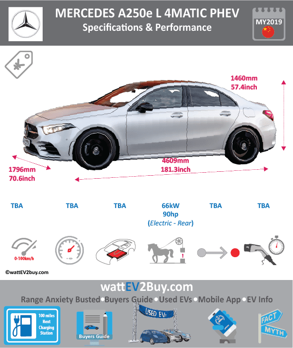 Mercedes A250e L 4matic phev specs Brand DAIMLER Model Year 2019 Model Mercedes A250e L Fuel_Type PHEV Chinese Name Model Code Battery Capacity kWh Battery Nominal rating kWh Energy Density Wh/kg Battery Electric Range - at constant 38mph Battery Electric Range - at constant 60km/h WLTP g CO2/km CO2 Emissions (WLTP) g/km BEV Range - NEDC km BEV - NEDC Mi EPA BEV Range - km EPA BEV Range - Mi Extended Range - mile BEV Range - WLTP km BEV Range - WLTP Mi Electric Top Speed - mph Electric Top Speed - km/h Acceleration 0 - 100km/h sec Onboard Charger kW LV 2 Charge Time (Hours) LV 3 Charge Time (min to 80%) Energy Consumption kWh/km Max Power - hp (Electric Max) 88.50732 Max Power - kW (Electric Max) 66 CHINA MSRP (before incentives & destination) US MSRP (before incentives & destination) MSRP after incentives Lenght (mm) 4609 Width (mm) 1796 Height (mm) 1460 Wheelbase (mm) 2789 Lenght (inc) 181.3042791 Width (inc) 70.64926996 Height (inc) 57.4320346 Wheelbase (inc) 109.7109209 Curb Weight (kg)