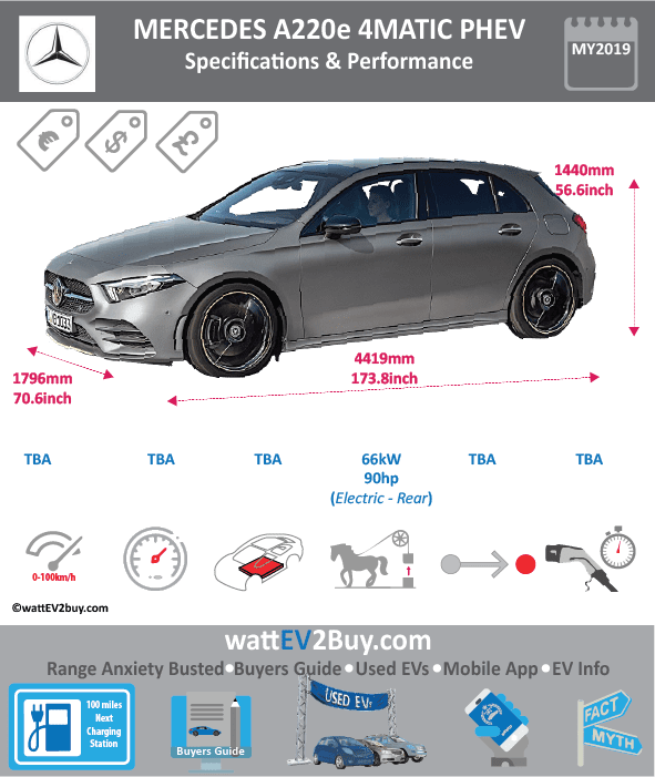 Mercedes A220e 4matic phev specs BrandDAIMLER Model Year2019 ModelMercedes A220e Fuel_TypePHEV Chinese Name Model Code Battery Capacity kWh Battery Nominal rating kWh Energy Density Wh/kg Battery Electric Range - at constant 38mph Battery Electric Range - at constant 60km/h WLTP g CO2/km CO2 Emissions (WLTP) g/km BEV Range - NEDC km BEV - NEDC Mi EPA BEV Range - km EPA BEV Range - Mi Extended Range - mile BEV Range - WLTP km BEV Range - WLTP Mi Electric Top Speed - mph Electric Top Speed - km/h Acceleration 0 - 100km/h sec Onboard Charger kW LV 2 Charge Time (Hours) LV 3 Charge Time (min to 80%) Energy Consumption kWh/km Max Power - hp (Electric Max)88.50732 Max Power - kW  (Electric Max)66 CHINA MSRP (before incentives & destination) US MSRP (before incentives & destination) MSRP after incentives Lenght (mm)4419 Width (mm)1796 Height (mm)1440 Wheelbase (mm)2729 Lenght (inc)173.8302472 Width (inc)70.64926996 Height (inc)56.6452944 Wheelbase (inc)107.3507003 Curb Weight (kg)