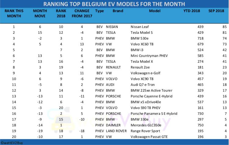 Belgium-ev-sales-september-2018-table