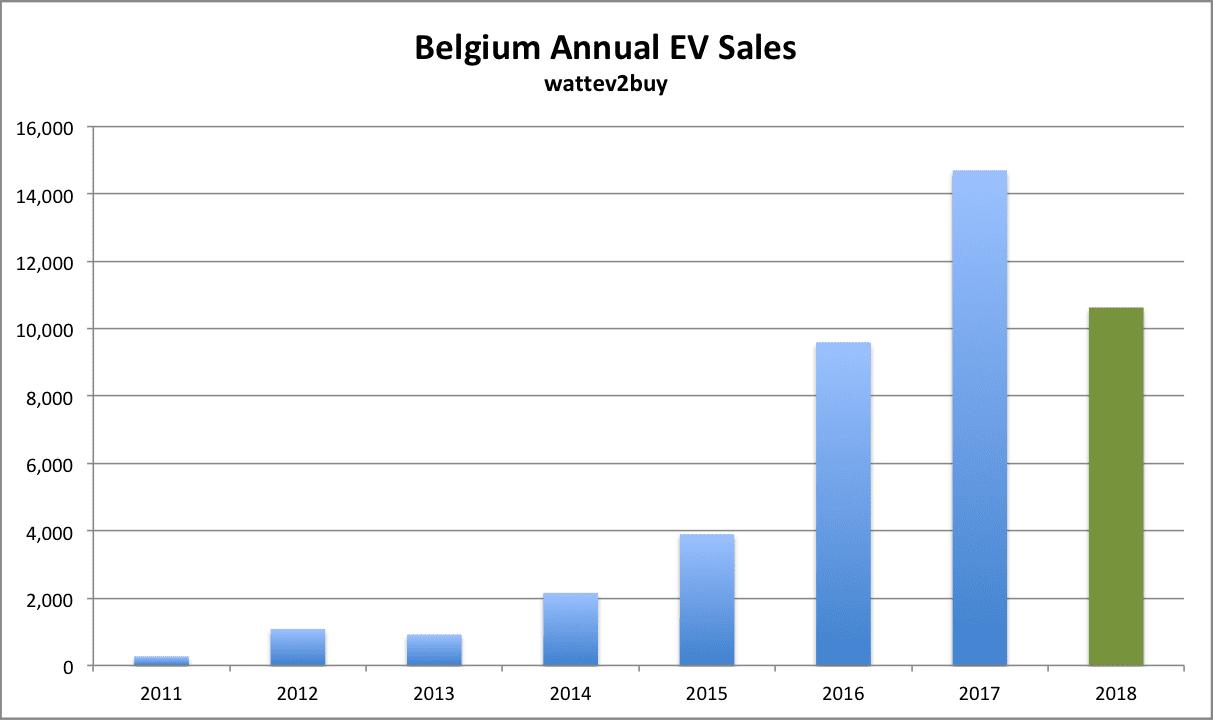 Belgium-EV-sales-Sep-2018-Annual-chart