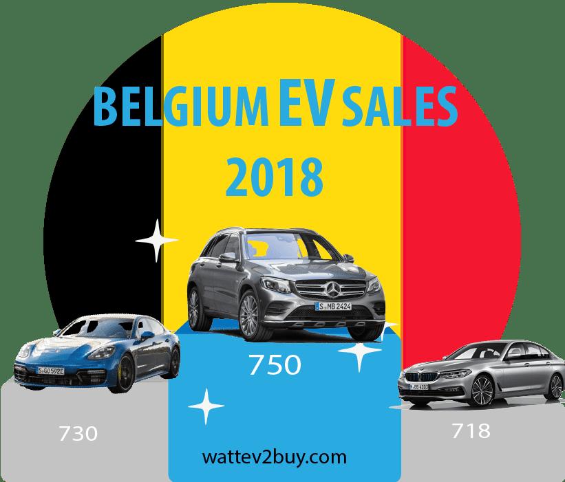 Belgium-EV-sales-2018